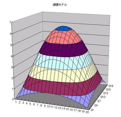 sim-result
